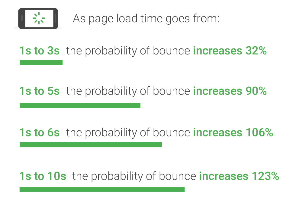 Bounce rate increase with poor wordpress page loading time